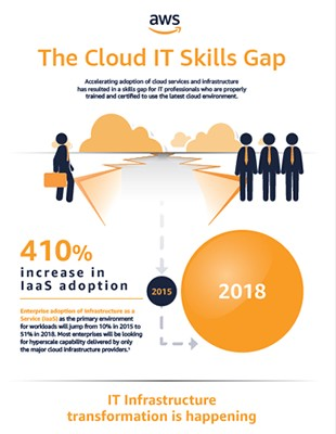 AWS Training and Certification for IT Professionals