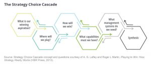 The-Strategy-Choice-Cascade