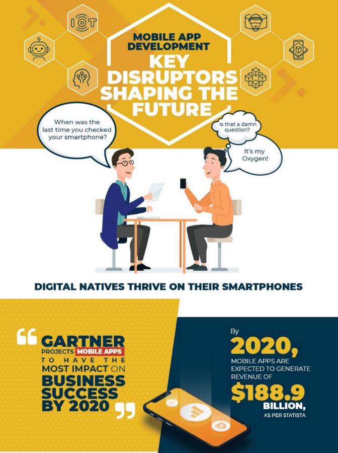 Key Technologies Shaping Mobile App Development in 2020