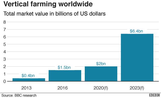 Vertical Farming Stats