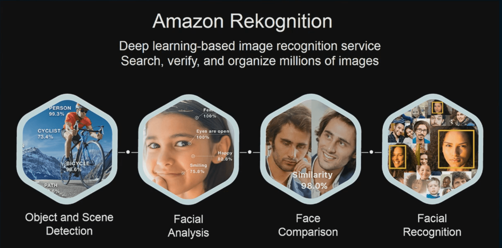 Amazon Rekognition Service
